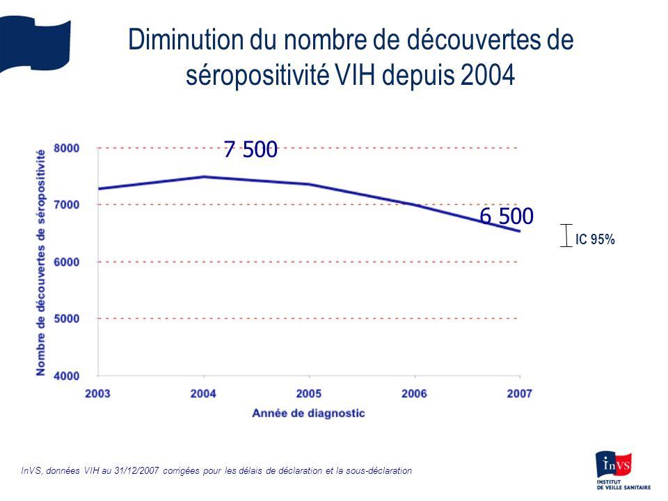 Diminution du nombre de découvertes de séropositivité VIH depuis 2004 IC 95% InVS, données VIH au 31/12/2007 corrigées pour les délais de déclaration
