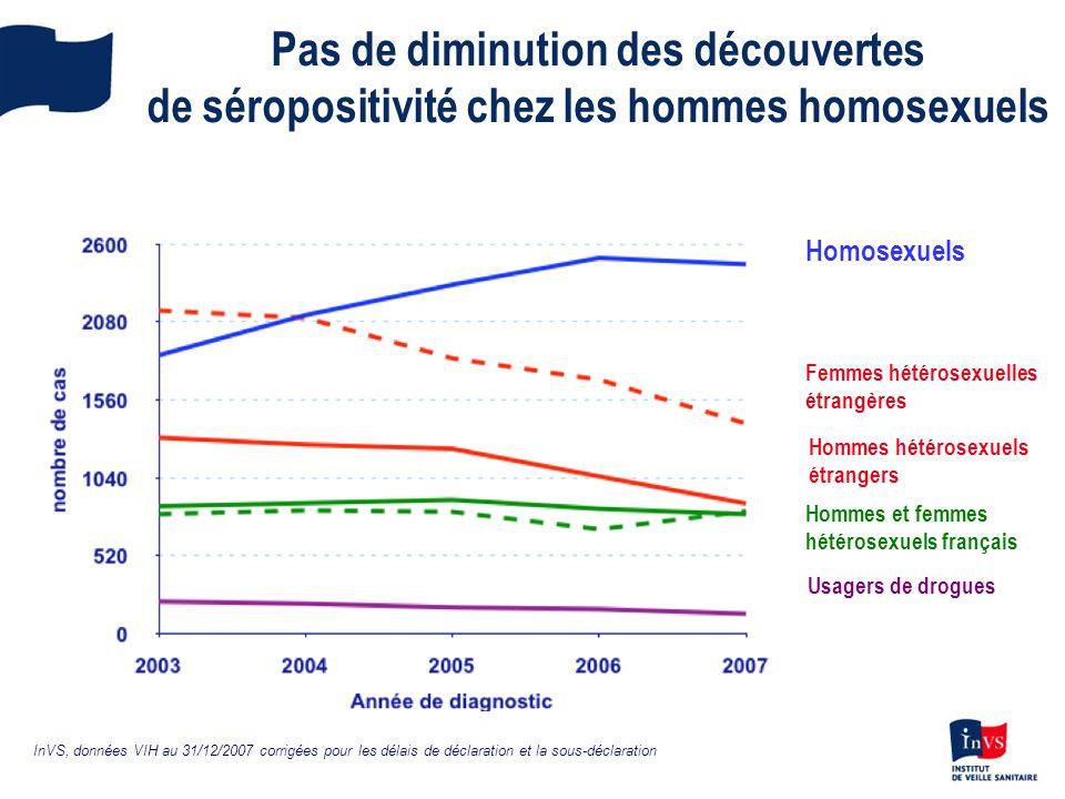 Quelques caractéristiques des hommes homosexuels ayant découvert leur séropositivité VIH en 2007 2500 découvertes de séropositivité estimées en 2007 92% de nationalité française Stabilité de lâge moyen au diagnostic dinfection VIH : 37 ans 1 er motif de dépistage : prise de risque (38% versus 19% pour les autres groupes de transmission)