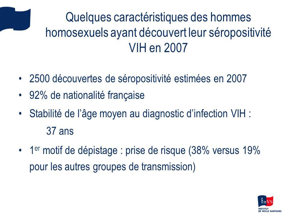 Pratiques sexuelles avec les partenaires occasionnels 1997 N=2 364 2000 N=3 404 2004 N=3 297 Pratique de la pénétration anale85%88% Au moins une pénétration anale non protégée dans les 12 derniers mois (PANP) 20%26%33% PANP exceptionnelle (1-2) PANP occasionnelle (-1 par mois) PANP régulière (1 par mois et plus) 64% 26% 10% 52% 33% 15% 44% 35% 21%