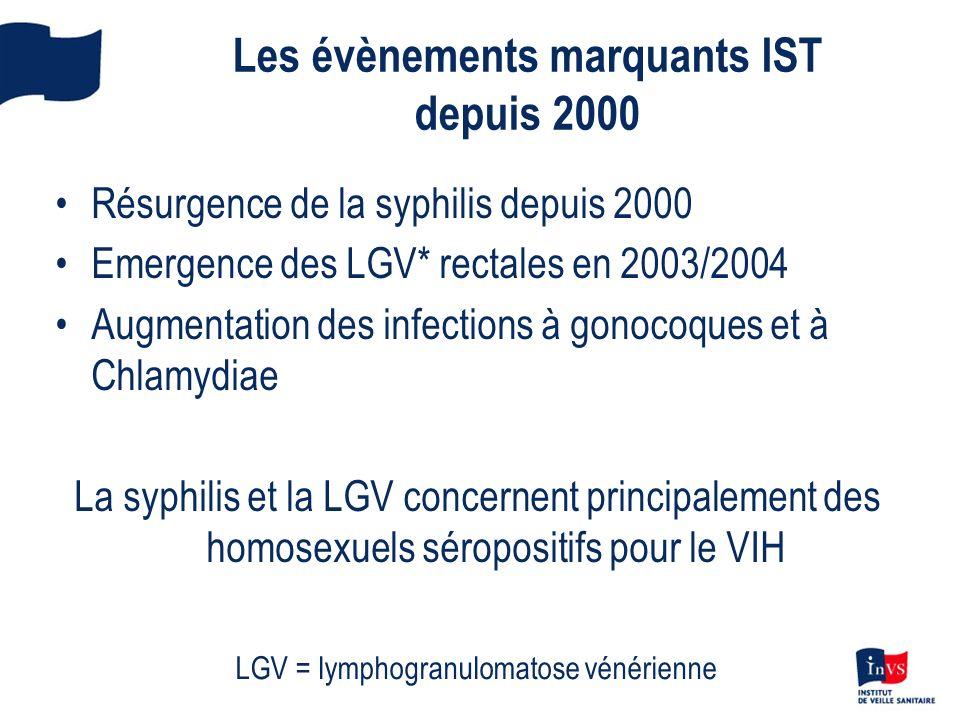 Les évènements marquants IST depuis 2000 Résurgence de la syphilis depuis 2000 Emergence des LGV* rectales en 2003/2004 Augmentation des infections à