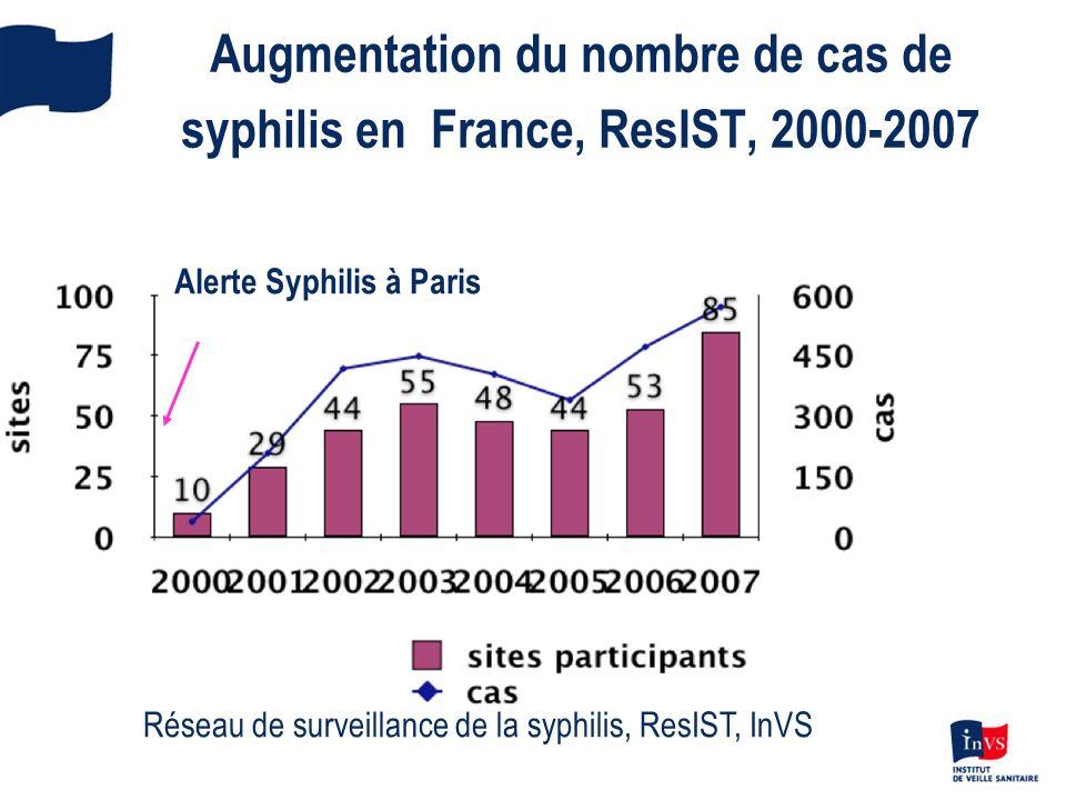 Description des cas de syphilis (n=2306) dans ResIST, 2000-2006 95% des cas sont des hommes 37 ans en moy.