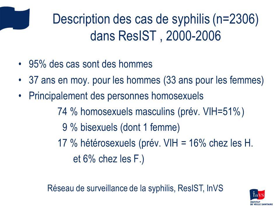 Description des cas de syphilis (n=2306) dans ResIST, 2000-2006 95% des cas sont des hommes 37 ans en moy. pour les hommes (33 ans pour les femmes) Pr
