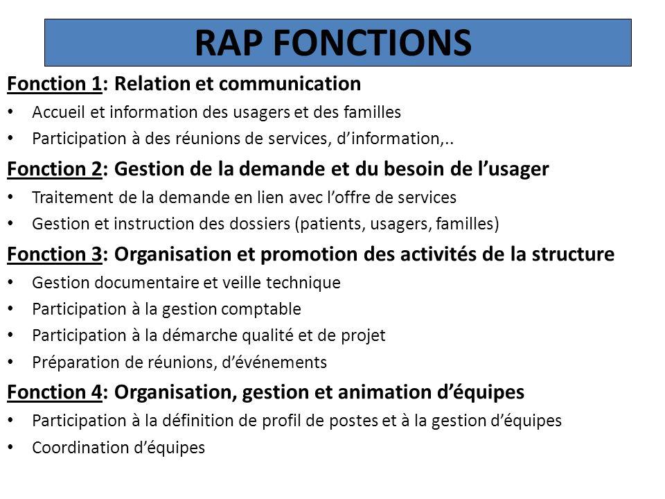 RAP FONCTIONS Fonction 1: Relation et communication Accueil et information des usagers et des familles Participation à des réunions de services, dinfo