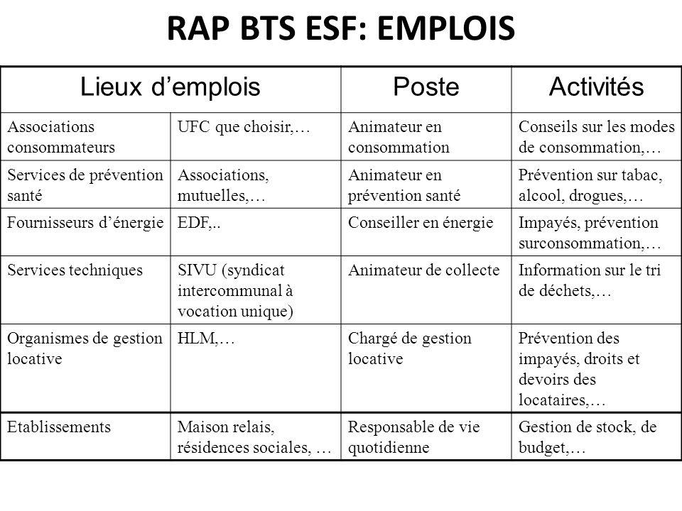 RAP BTS ESF: EMPLOIS Lieux demploisPosteActivités Associations consommateurs UFC que choisir,…Animateur en consommation Conseils sur les modes de cons