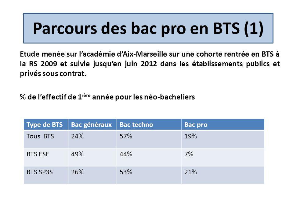 Parcours des bac pro en BTS (1) Etude menée sur lacadémie dAix-Marseille sur une cohorte rentrée en BTS à la RS 2009 et suivie jusquen juin 2012 dans