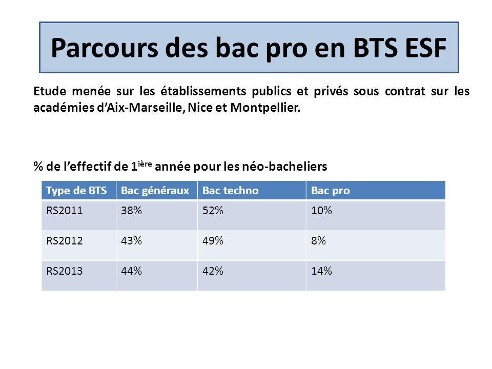 Parcours des bac pro en BTS (2) Etude menée sur lacadémie dAix-Marseille sur une cohorte rentrée en BTS à la RS 2009 et suivie jusquen juin 2012 dans les établissements publics et privés sous contrat.