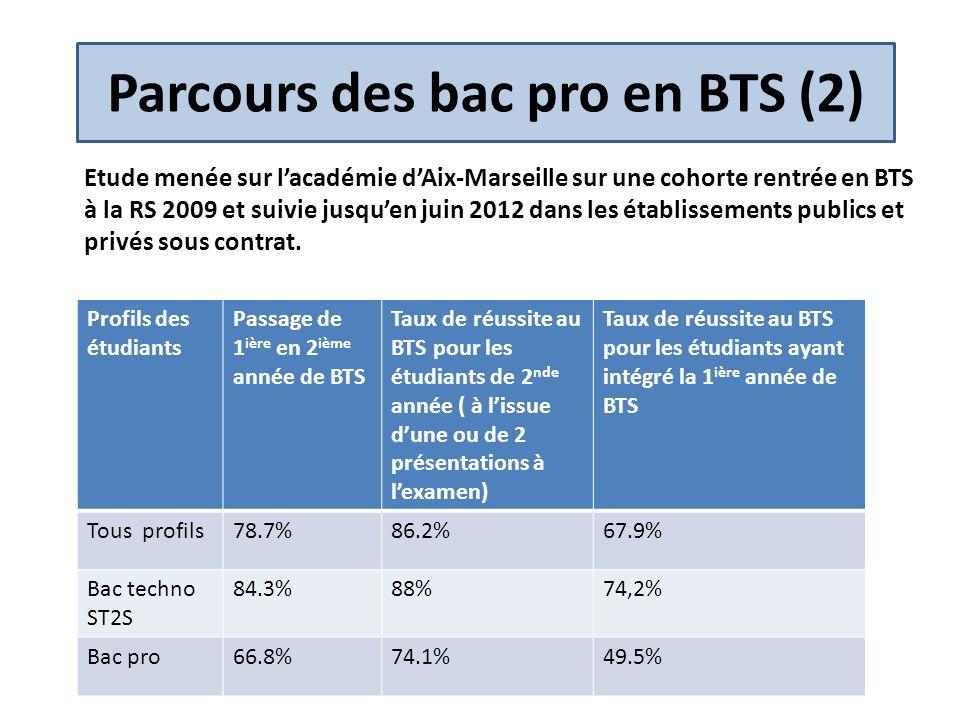 Parcours des bac pro en BTS (2) Etude menée sur lacadémie dAix-Marseille sur une cohorte rentrée en BTS à la RS 2009 et suivie jusquen juin 2012 dans