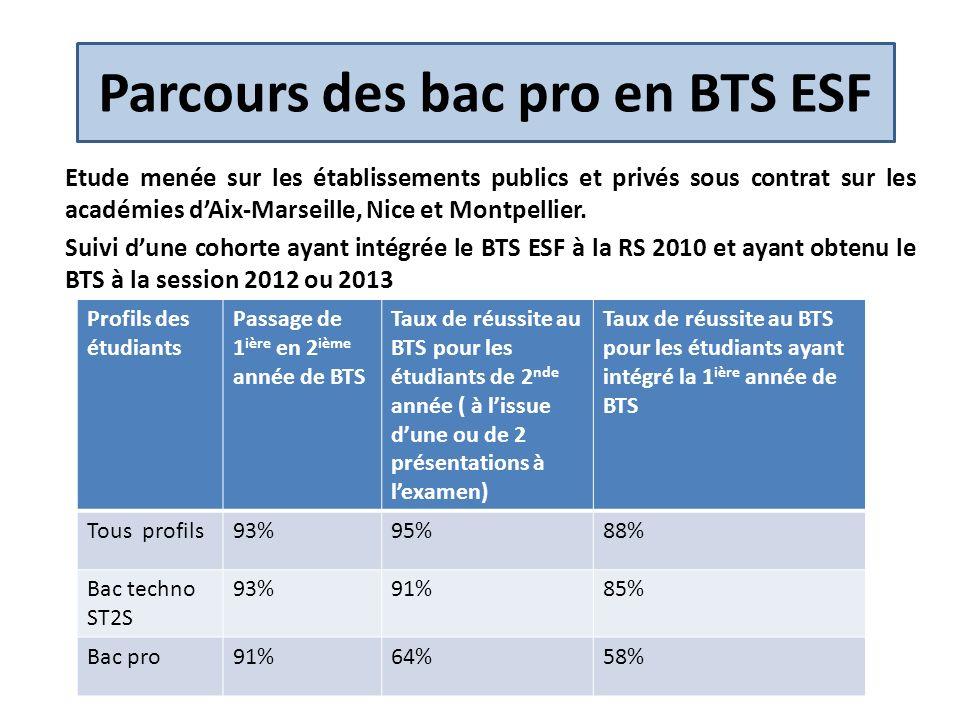 Parcours des bac pro en BTS (3) Etude menée sur lacadémie dAix-Marseille sur une cohorte rentrée en BTS à la RS 2009 et suivie jusquen juin 2012 dans les établissements publics et privés sous contrat.