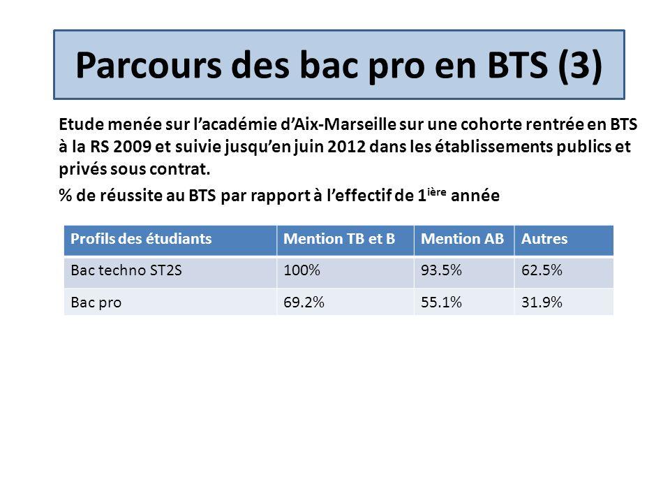 Parcours des bac pro en BTS (3) Etude menée sur lacadémie dAix-Marseille sur une cohorte rentrée en BTS à la RS 2009 et suivie jusquen juin 2012 dans