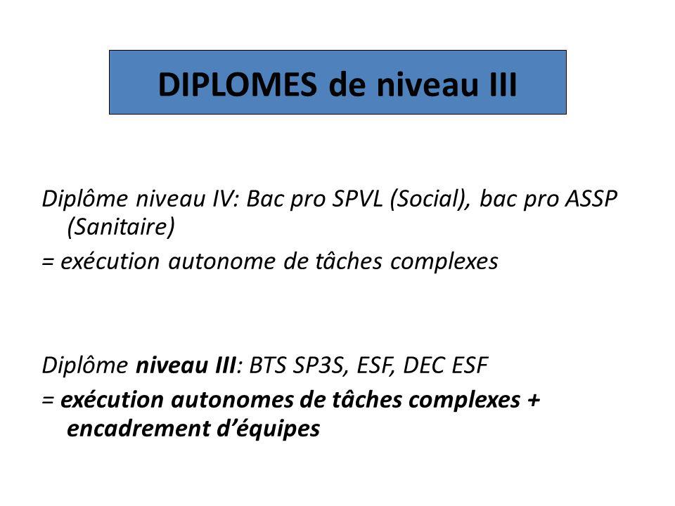 DIPLOMES de niveau III Diplôme niveau IV: Bac pro SPVL (Social), bac pro ASSP (Sanitaire) = exécution autonome de tâches complexes Diplôme niveau III: