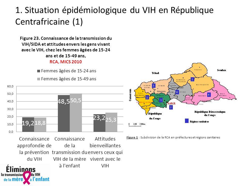 1. Situation épidémiologique du VIH en République Centrafricaine (1) Figure 1 : Subdivision de la RCA en préfectures et régions sanitaires