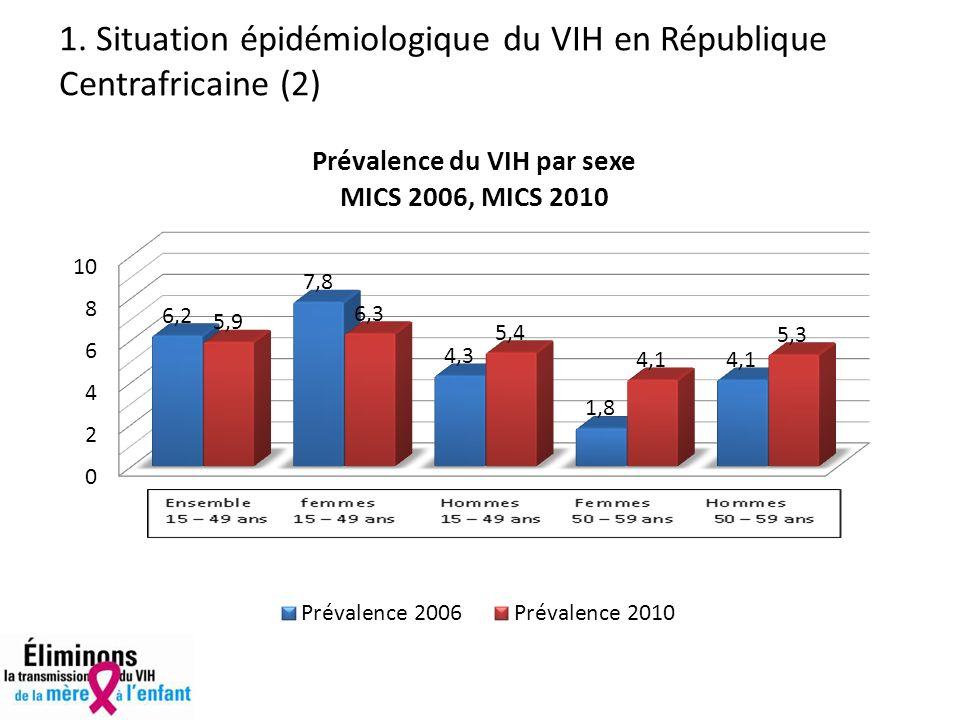 1. Situation épidémiologique du VIH en République Centrafricaine (2)