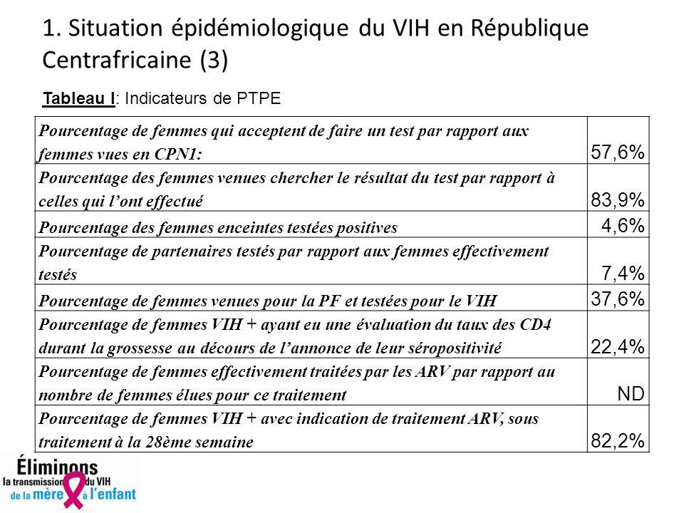 1. Situation épidémiologique du VIH en République Centrafricaine (3) Pourcentage de femmes qui acceptent de faire un test par rapport aux femmes vues