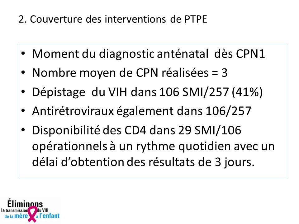 Moment du diagnostic anténatal dès CPN1 Nombre moyen de CPN réalisées = 3 Dépistage du VIH dans 106 SMI/257 (41%) Antirétroviraux également dans 106/257 Disponibilité des CD4 dans 29 SMI/106 opérationnels à un rythme quotidien avec un délai dobtention des résultats de 3 jours.