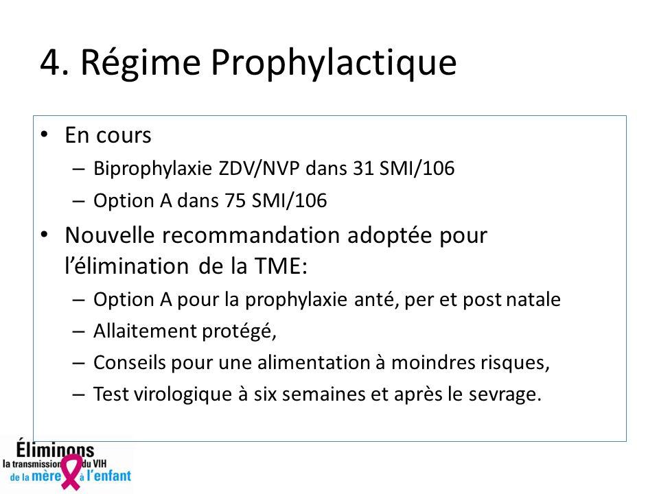 4. Régime Prophylactique En cours – Biprophylaxie ZDV/NVP dans 31 SMI/106 – Option A dans 75 SMI/106 Nouvelle recommandation adoptée pour lélimination