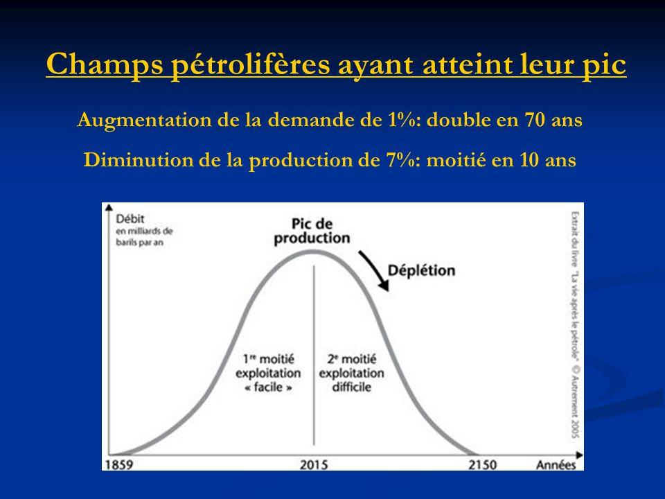 Augmentation de la demande de 1%: double en 70 ans Diminution de la production de 7%: moitié en 10 ans Champs pétrolifères ayant atteint leur pic