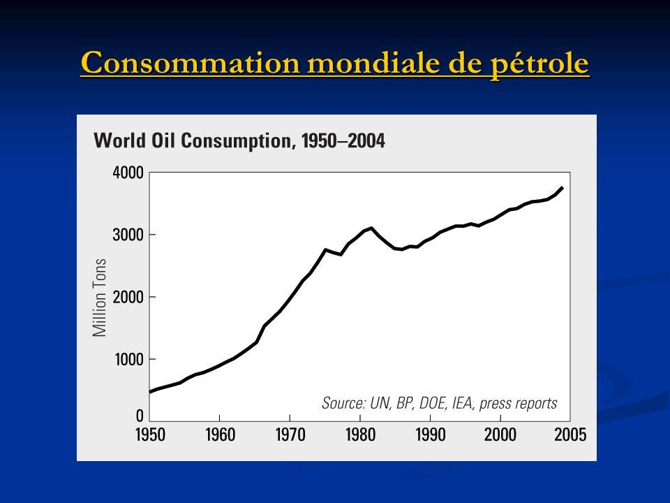 Consommation mondiale de pétrole