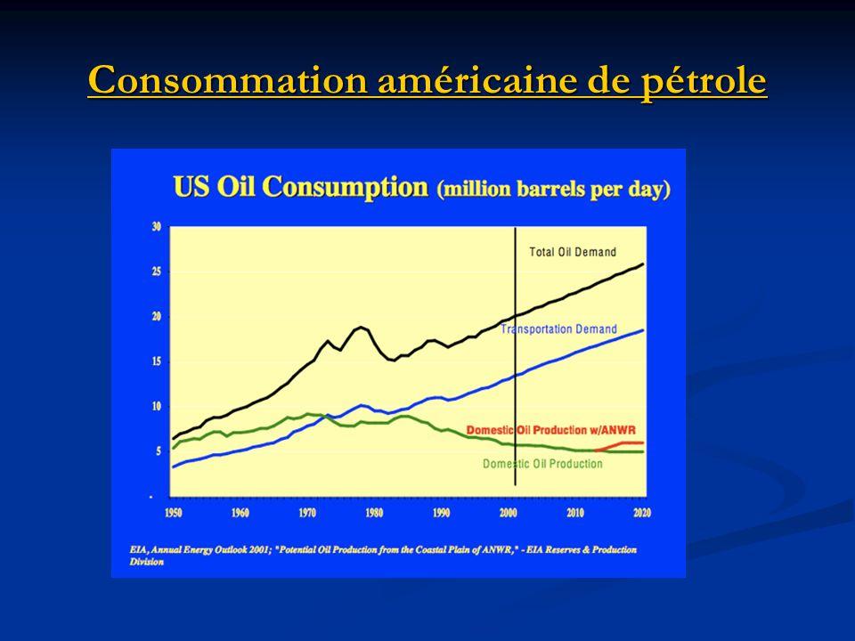Consommation américaine de pétrole