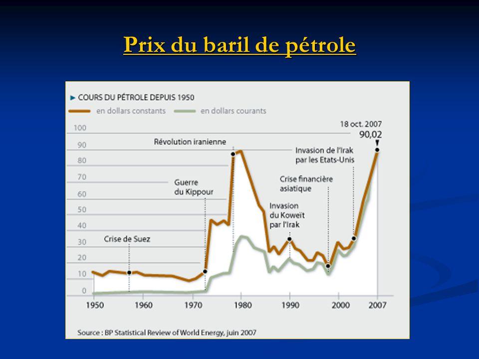 Prix du baril de pétrole