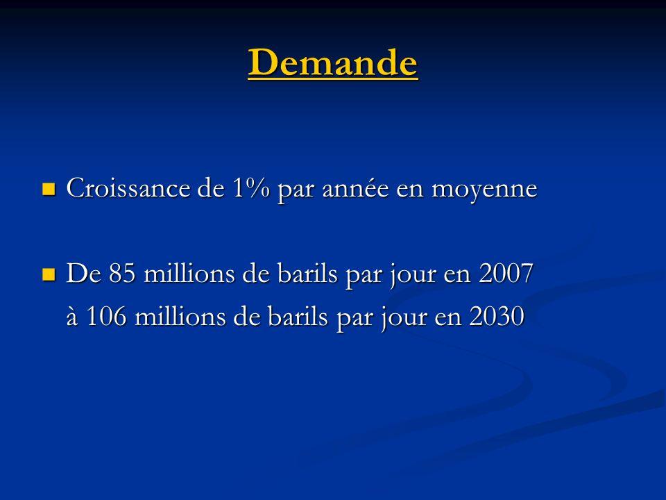 Demande Croissance de 1% par année en moyenne Croissance de 1% par année en moyenne De 85 millions de barils par jour en 2007 De 85 millions de barils par jour en 2007 à 106 millions de barils par jour en 2030