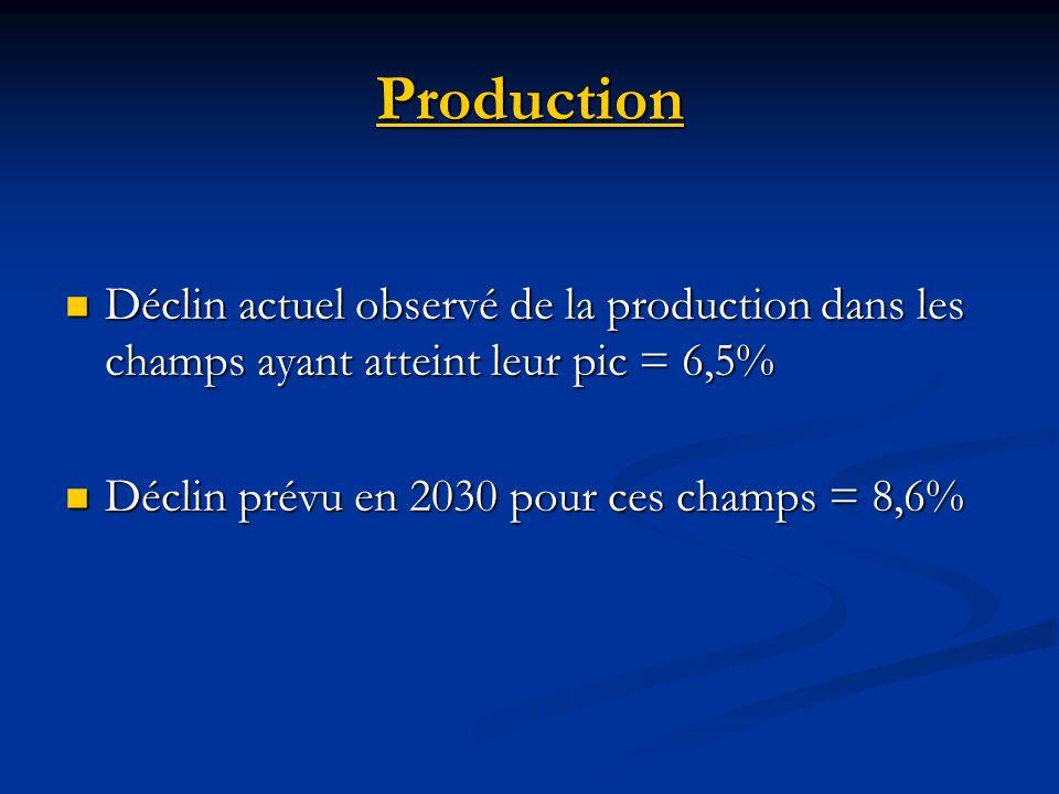 Production Déclin actuel observé de la production dans les champs ayant atteint leur pic = 6,5% Déclin actuel observé de la production dans les champs ayant atteint leur pic = 6,5% Déclin prévu en 2030 pour ces champs = 8,6% Déclin prévu en 2030 pour ces champs = 8,6%
