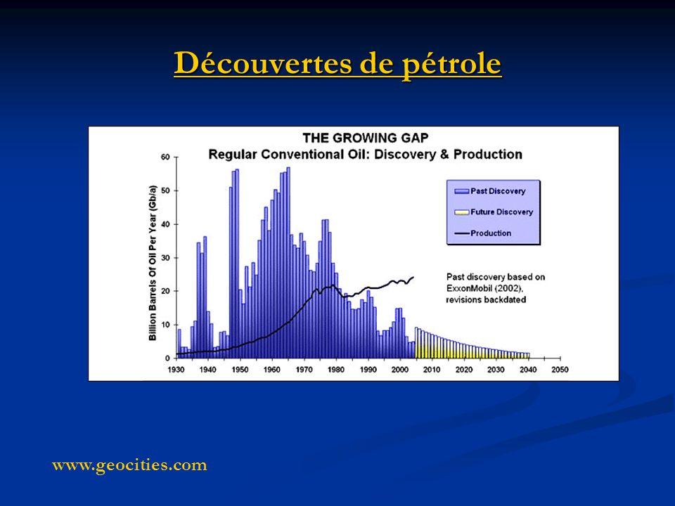 Découvertes de pétrole www.geocities.com