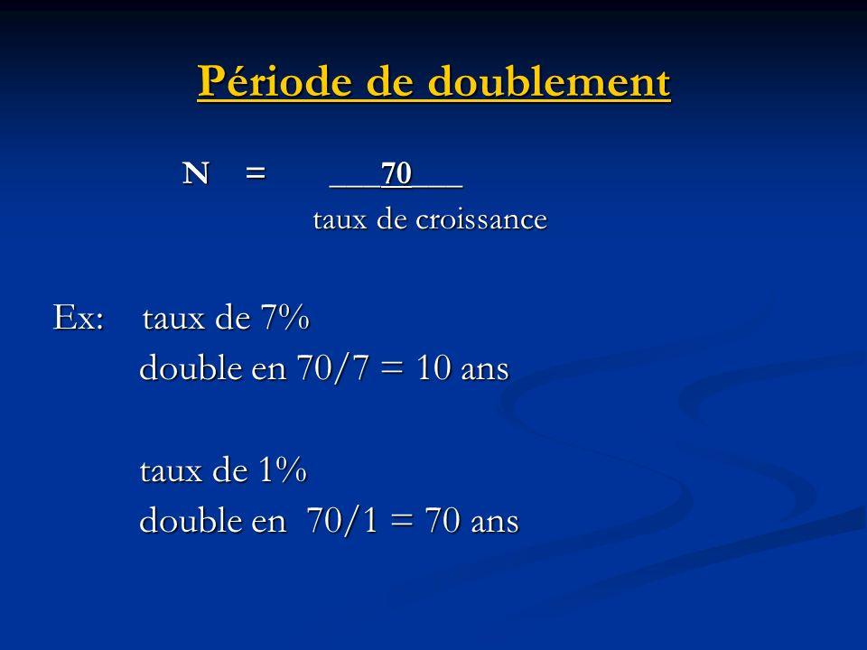 Période de doublement N = ___70___ taux de croissance taux de croissance Ex: taux de 7% double en 70/7 = 10 ans taux de 1% double en 70/1 = 70 ans