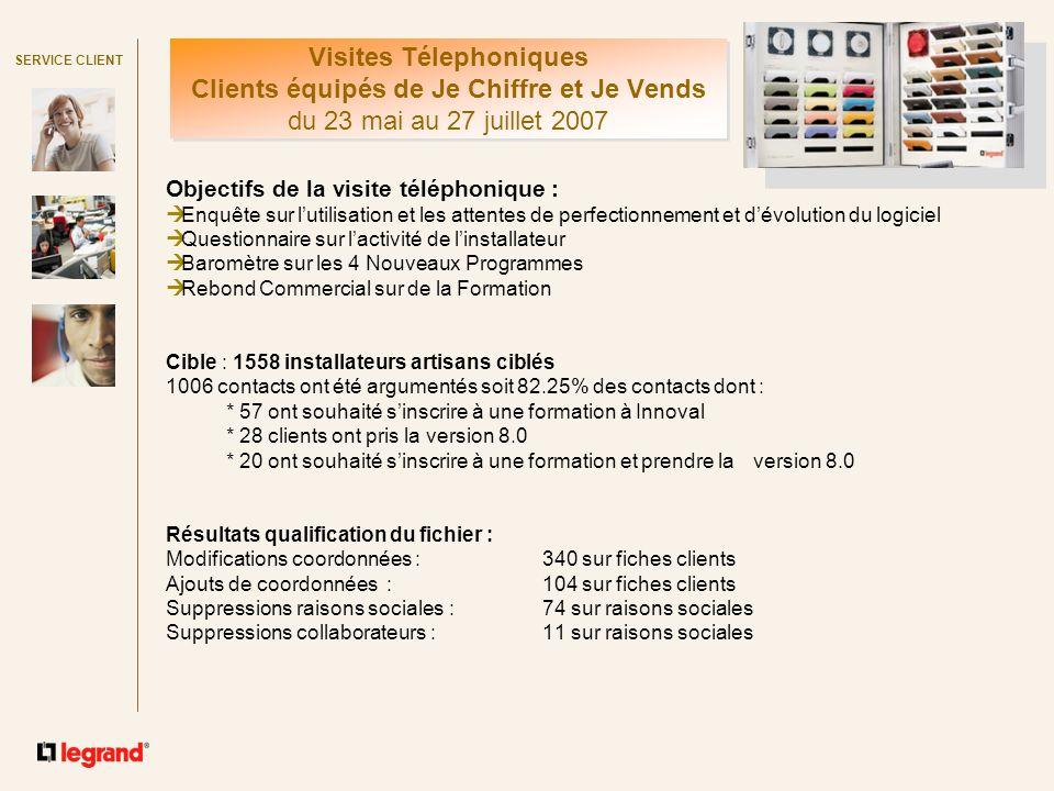 SERVICE CLIENT Objectifs de la visite téléphonique : Enquête sur lutilisation et les attentes de perfectionnement et dévolution du logiciel Questionna