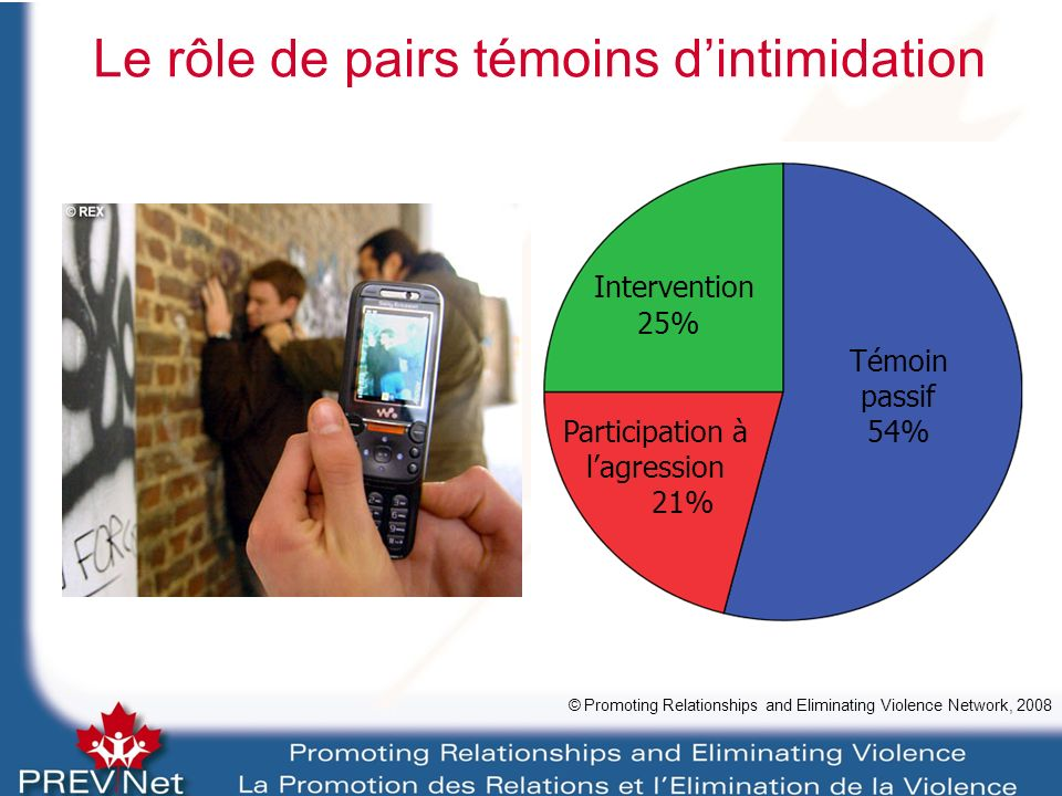 Le rôle de pairs témoins dintimidation © Promoting Relationships and Eliminating Violence Network, 2008 Intervention 25% Participation à lagression 21% Témoin passif 54%