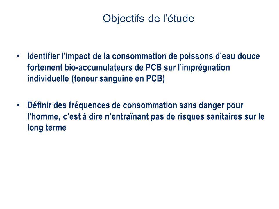 Identifier limpact de la consommation de poissons deau douce fortement bio-accumulateurs de PCB sur limprégnation individuelle (teneur sanguine en PCB) Définir des fréquences de consommation sans danger pour lhomme, cest à dire nentraînant pas de risques sanitaires sur le long terme Objectifs de létude