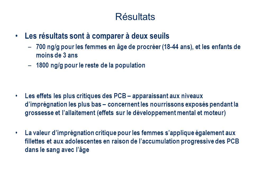 Les résultats sont à comparer à deux seuils – 700 ng/g pour les femmes en âge de procréer (18-44 ans), et les enfants de moins de 3 ans – 1800 ng/g po