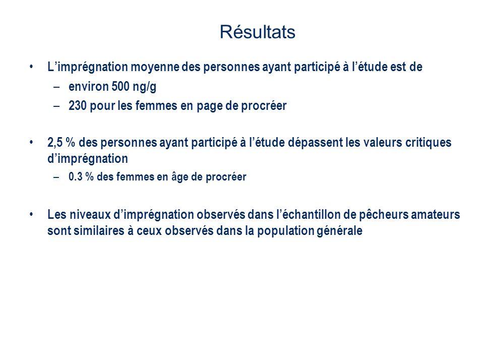 Limprégnation moyenne des personnes ayant participé à létude est de – environ 500 ng/g – 230 pour les femmes en page de procréer 2,5 % des personnes a