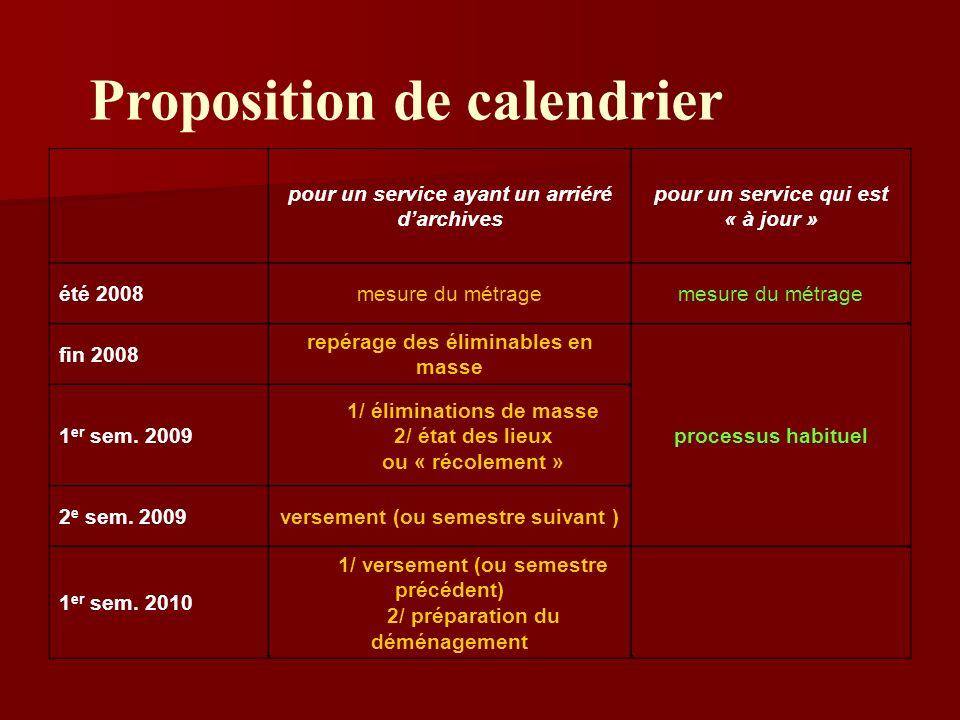 Proposition de calendrier pour un service ayant un arriéré darchives pour un service qui est « à jour » été 2008mesure du métrage fin 2008 repérage de