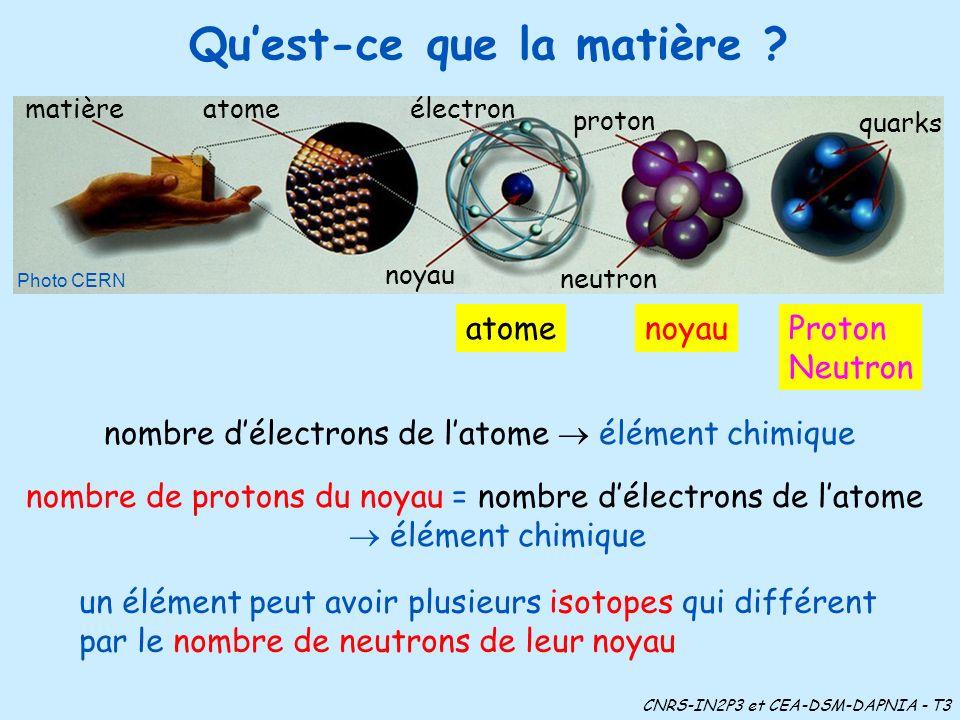 Quest-ce que la matière ? nombre de protons du noyau = nombre délectrons de latome élément chimique un élément peut avoir plusieurs isotopes qui diffé