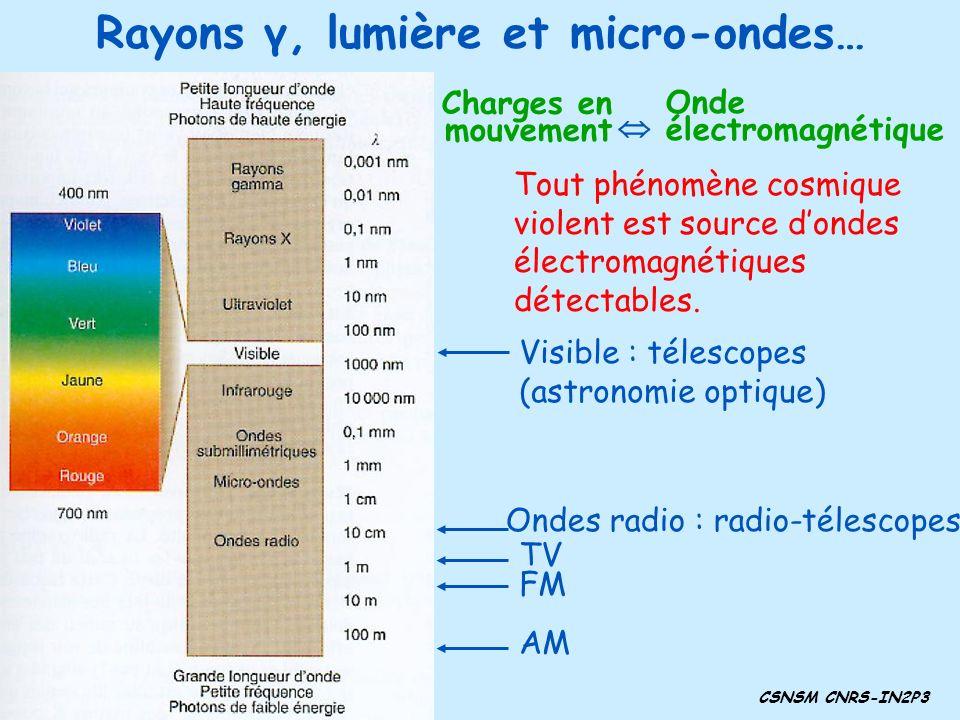 Rayons γ, lumière et micro-ondes… Tout phénomène cosmique violent est source dondes électromagnétiques détectables. Visible : télescopes (astronomie o