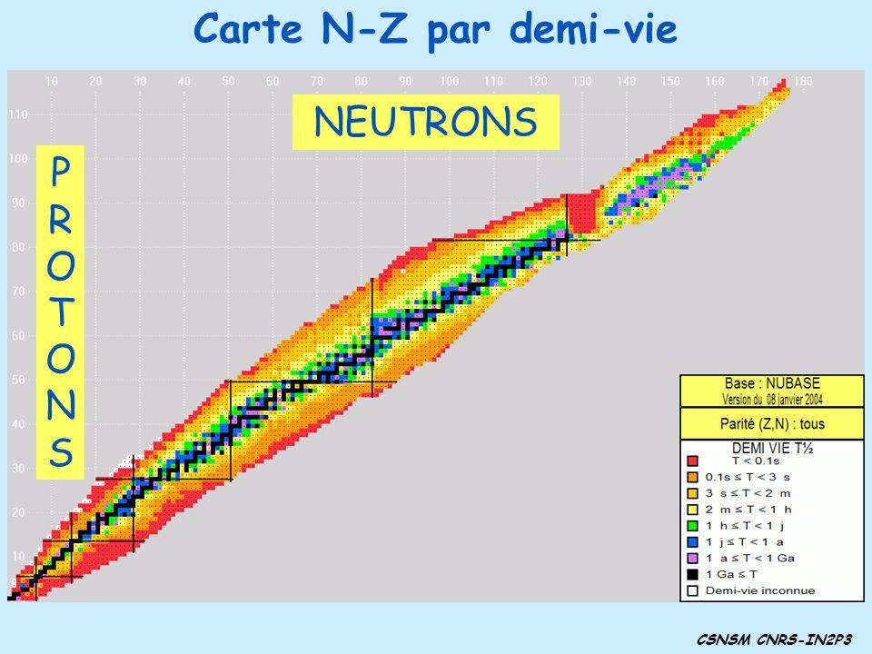 © NUCLEUS CSNSM CNRS-IN2P3 Carte N-Z par demi-vie NEUTRONS PROTONSPROTONS