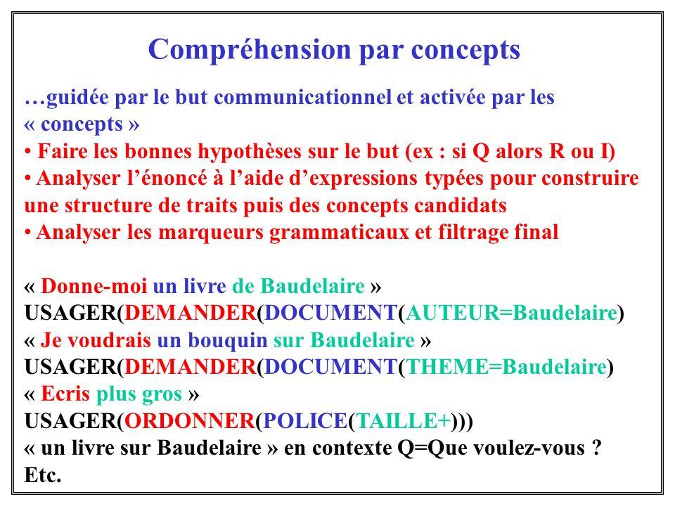 Compréhension par concepts …guidée par le but communicationnel et activée par les « concepts » Faire les bonnes hypothèses sur le but (ex : si Q alors