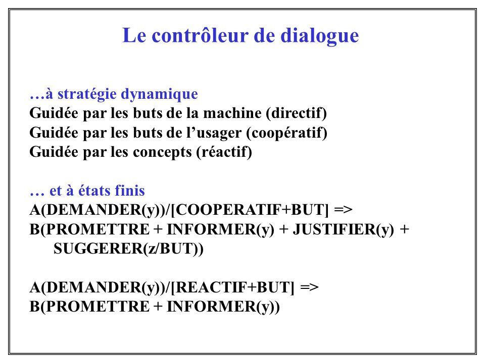 Le contrôleur de dialogue …à stratégie dynamique Guidée par les buts de la machine (directif) Guidée par les buts de lusager (coopératif) Guidée par l