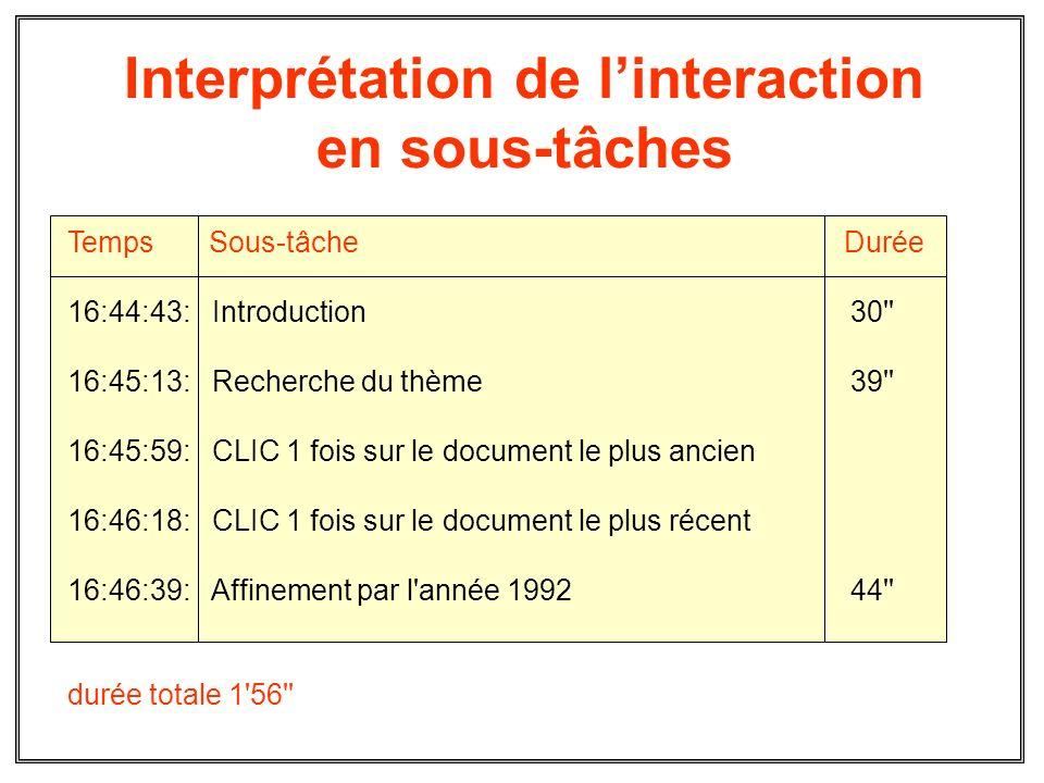 Interprétation de linteraction en sous-tâches Temps Sous-tâche Durée 16:44:43: Introduction 30'' 16:45:13: Recherche du thème 39'' 16:45:59: CLIC 1 fo