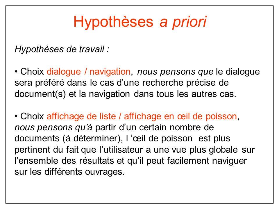 Hypothèses a priori Hypothèses de travail : Choix dialogue / navigation, nous pensons que le dialogue sera préféré dans le cas dune recherche précise