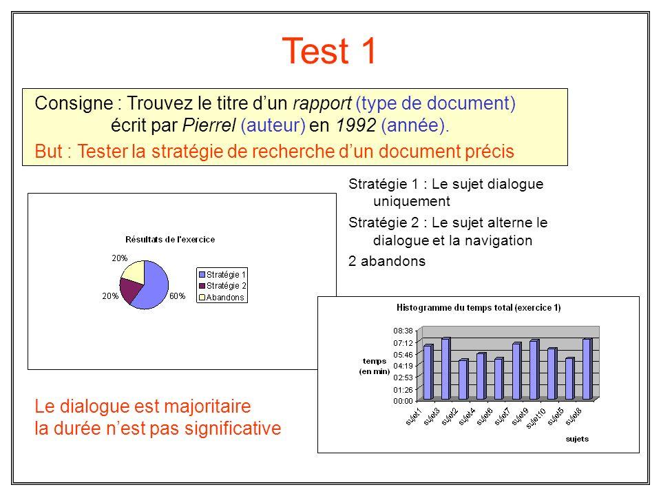 Test 1 Stratégie 1 : Le sujet dialogue uniquement Stratégie 2 : Le sujet alterne le dialogue et la navigation 2 abandons Consigne : Trouvez le titre d