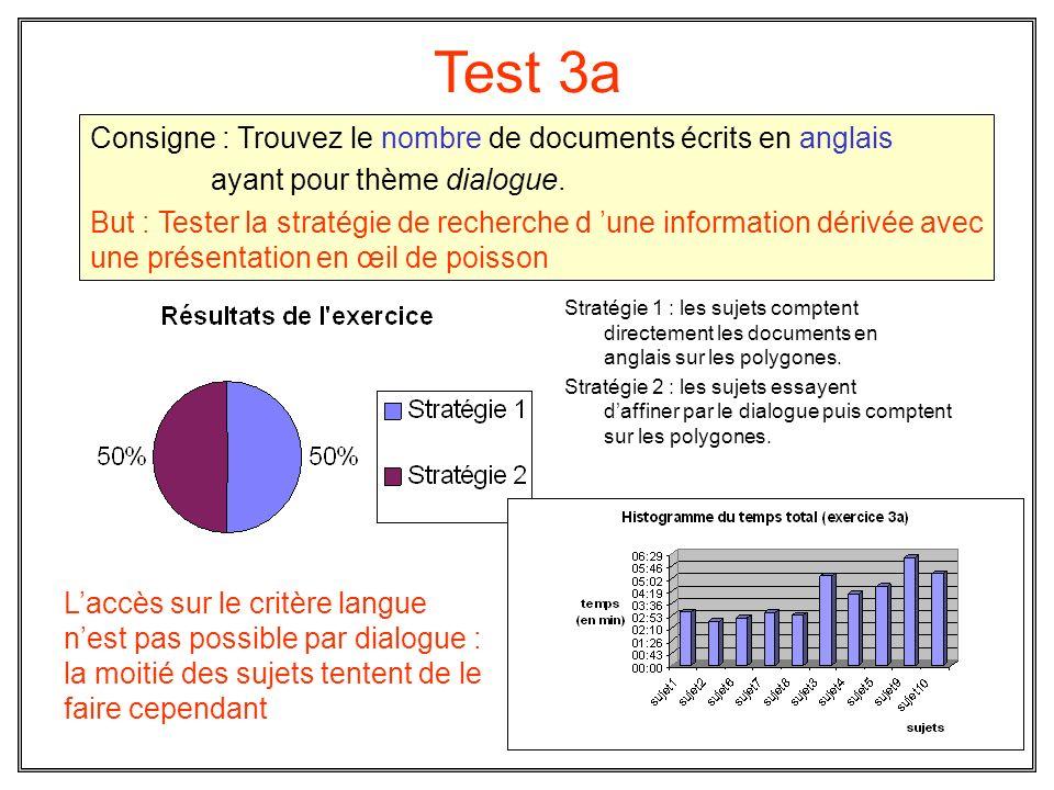 Test 3a Stratégie 1 : les sujets comptent directement les documents en anglais sur les polygones. Stratégie 2 : les sujets essayent daffiner par le di