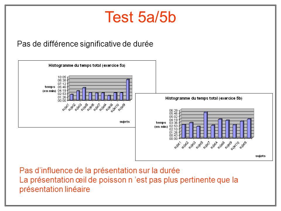 Test 5a/5b Pas de différence significative de durée Pas dinfluence de la présentation sur la durée La présentation œil de poisson n est pas plus perti