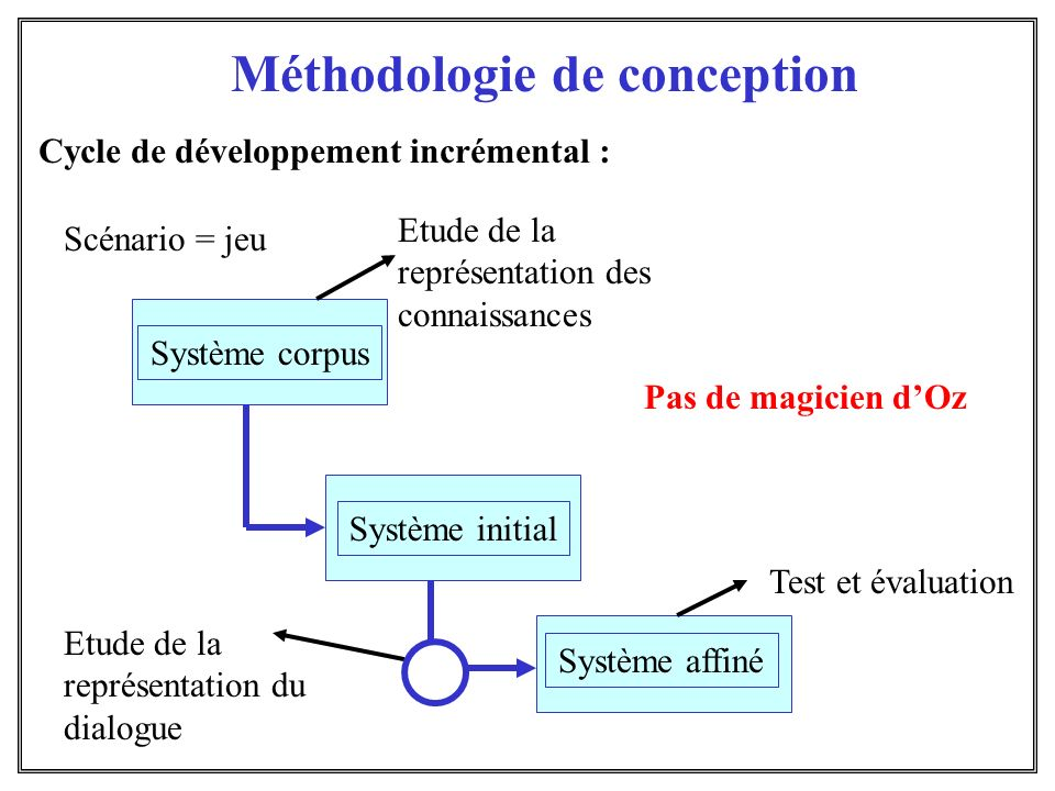 Méthodologie de conception Cycle de développement incrémental : Système initial Système affiné Etude de la représentation des connaissances Scénario =