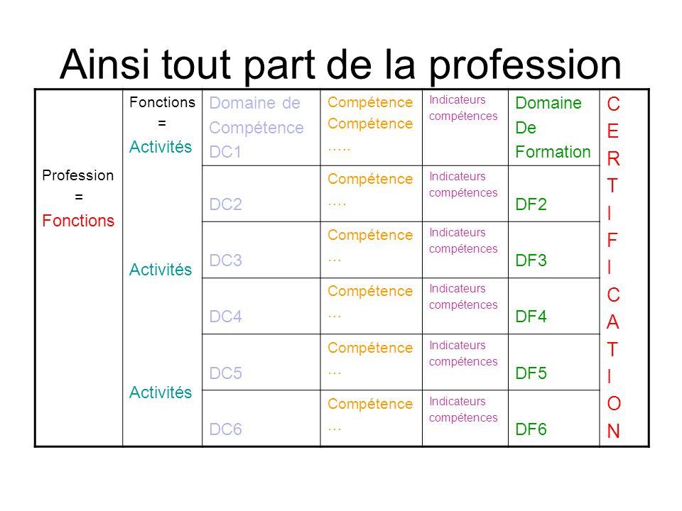 Ainsi tout part de la profession Profession = Fonctions = Activités Domaine de Compétence DC1 Compétence …..