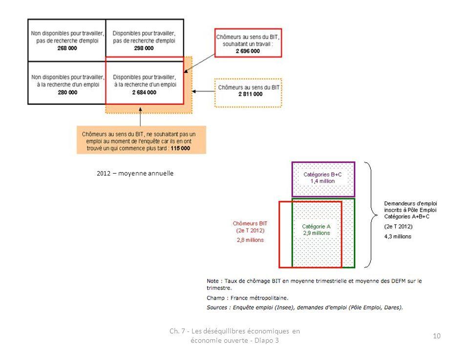 Ch. 7 - Les déséquilibres économiques en économie ouverte - Diapo 3 10 2012 – moyenne annuelle