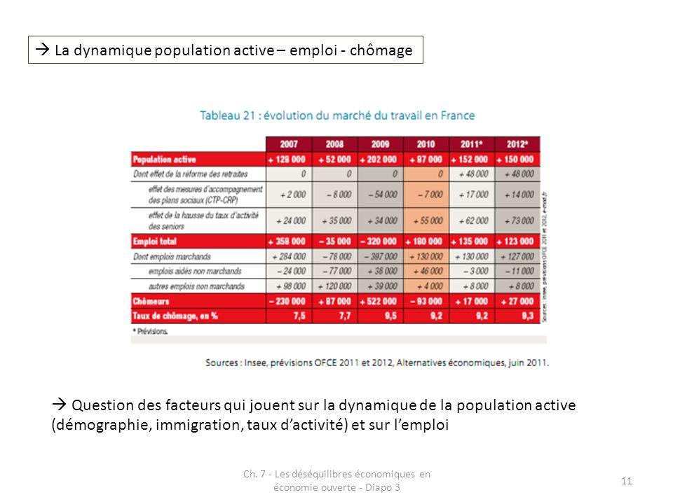 Ch. 7 - Les déséquilibres économiques en économie ouverte - Diapo 3 11 La dynamique population active – emploi - chômage Question des facteurs qui jou