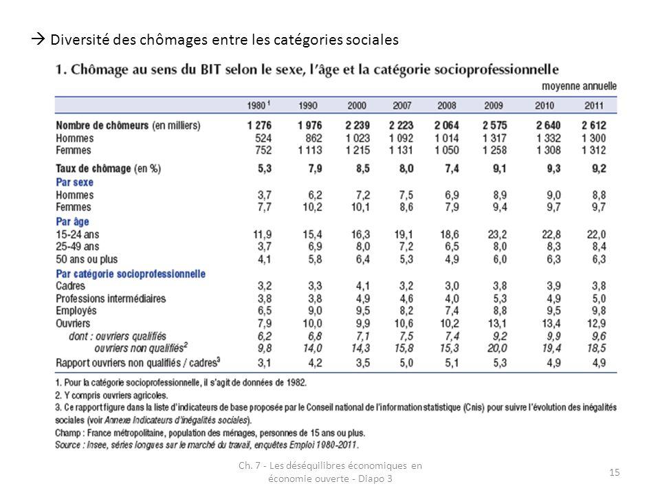 Ch. 7 - Les déséquilibres économiques en économie ouverte - Diapo 3 15 Diversité des chômages entre les catégories sociales