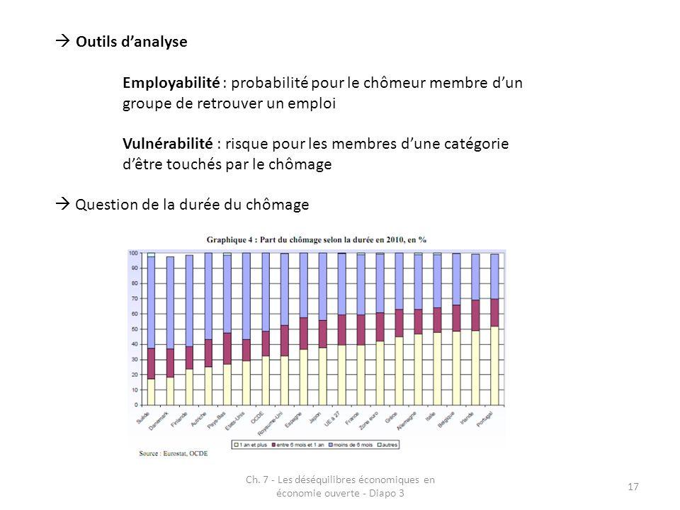 Ch. 7 - Les déséquilibres économiques en économie ouverte - Diapo 3 17 Outils danalyse Employabilité : probabilité pour le chômeur membre dun groupe d
