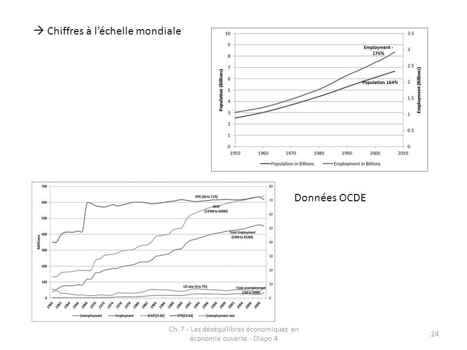 Ch. 7 - Les déséquilibres économiques en économie ouverte - Diapo 4 24 Chiffres à léchelle mondiale Données OCDE